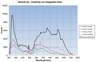 detector sensitivity response curve