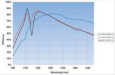 nir spectrometer