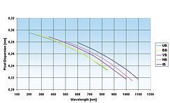 uv vis spectrometer
