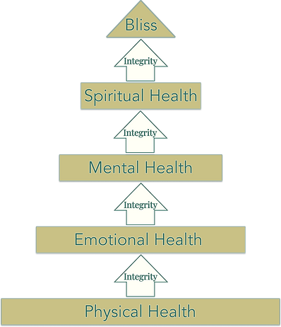 whole integrity pyramid.png