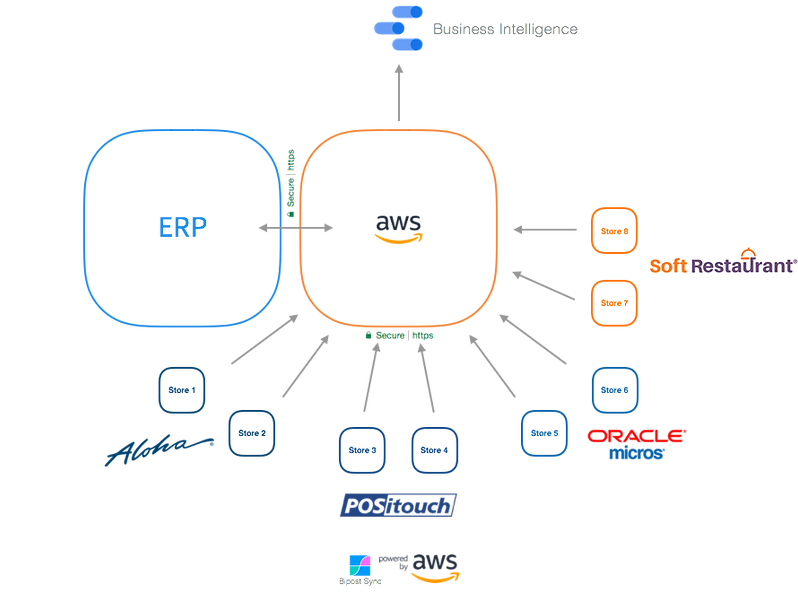 Restaurant Data Warehouse and ERP Integr