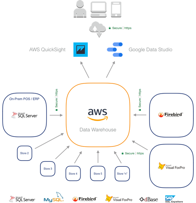 AWS Data Warehouse, FirebirdSQL, SQL Anywhere, dBase, Visual FoxPro