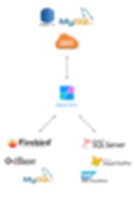 ETL Cloud Database Synchronizaton