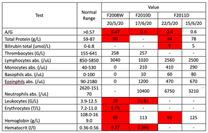 TestNormal RangeValueF2008WF2010DF2011D20/5/2017/6/2022/5/2015/6/20A/G>0.570.470.30.40.6Total Protein (g/L)59-8790-9478Bilirubin total (umol/L)0-6.8--95Thrombocytes (G/L)155-641258257--Lymphocytes abs. (/uL)850-58503040102025602500Monocytes abs. (/uL)40-5300210410290Basophils abs. (/uL)0-1000106080Eosinphils abs. (/uL)90-218001200470670Neutrophils abs. (/uL)2620-15170-1040067503210Leukocytes (G/L)3.9-12.51913.62--Erythrocytes (T/L)7.2-11.06.76---Hemoglobin (g/L)108.0-169.08811395125Hematocrit (l/l)0.36-0.560.270.365--