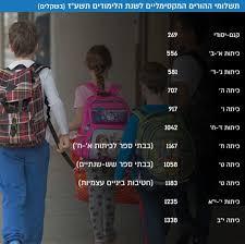 משקי-הבית נושאים בכ-22% מתקציב החינוך