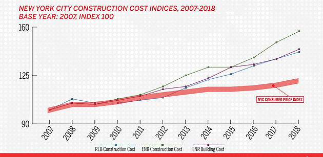 Rising Construction Costs - How Does the Industry Cope?