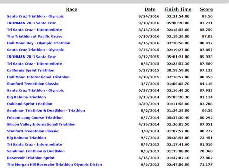 Measuring Your Improvement in Triathlon Racing