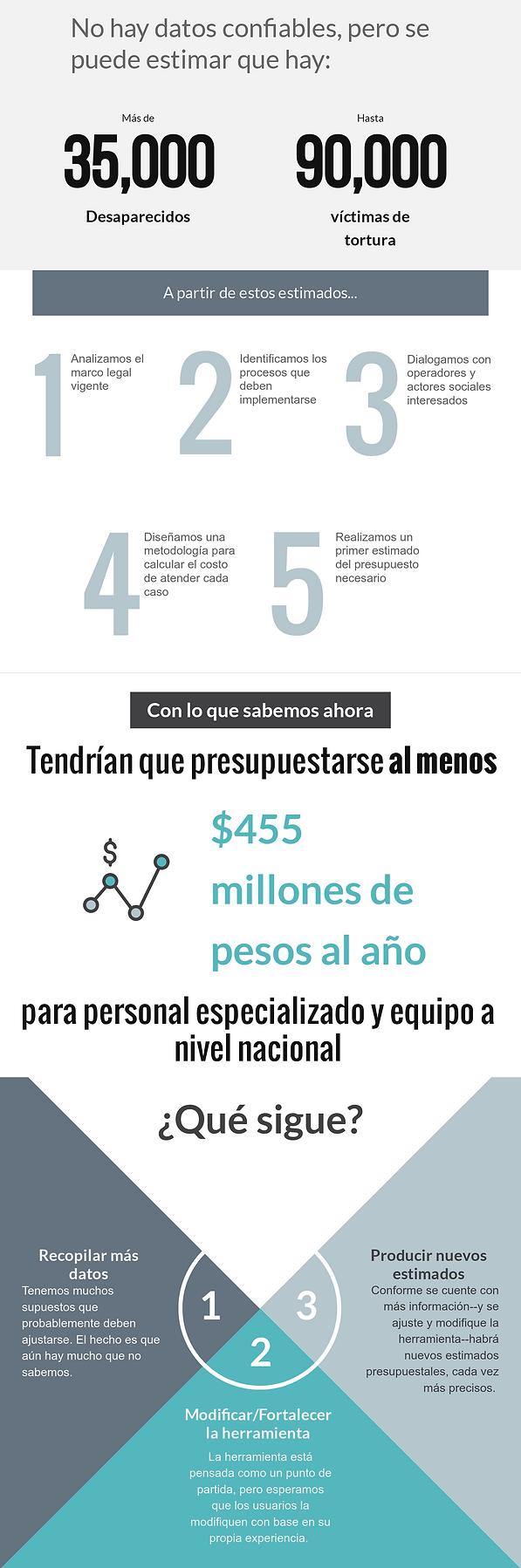 Infografa-Cuanto-para-encontrarlos (1).p