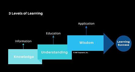 3 levels of learning venn slide.JPG