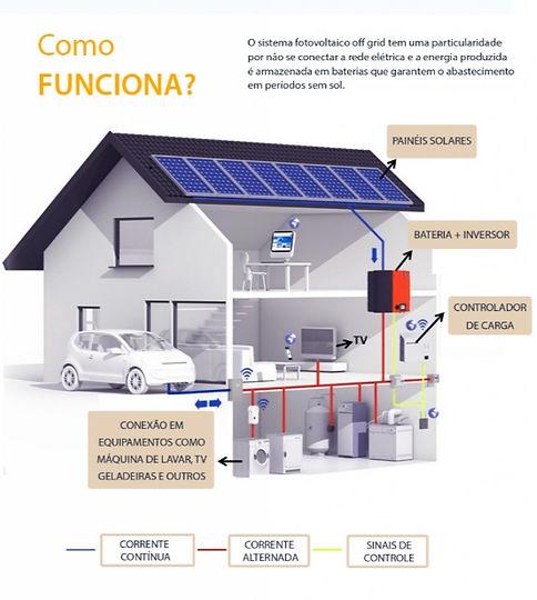 Esquema de funcionamento de um sistema fotovoltaico