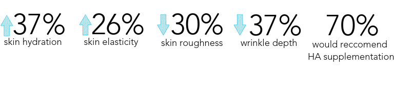 37% skin hydration, 26% Skin elasticity, 30% reduction in skin roughness. HealFast Rejuvenate