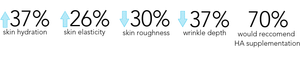 37% skin hydration, 26% Skin elasticity, 30% reduction in skin roughness. HealFast Rejuvenate