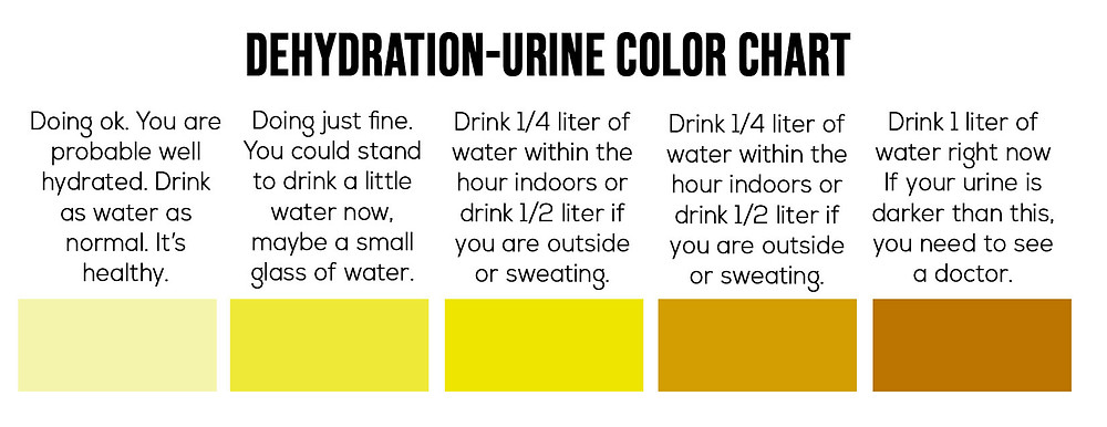 Dehydration Urine Color Chart.