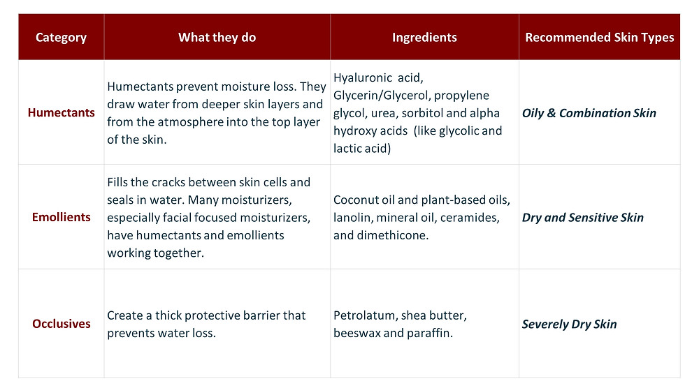 Humectants, Emollients, occlusives - three ingredient types and their recommended skin types. HealFast Rejuvenate