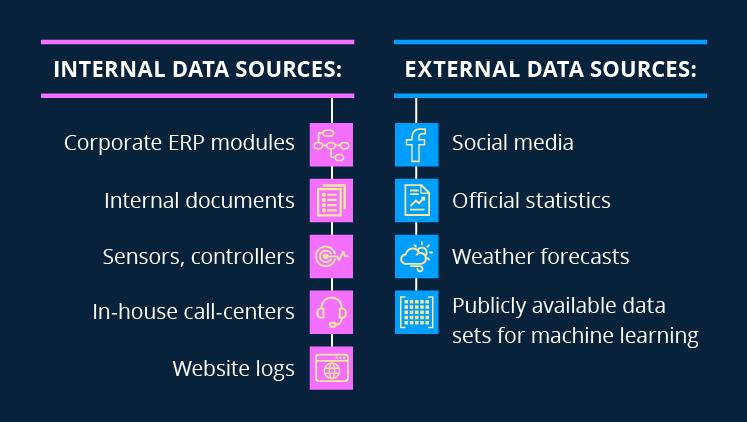 Internal & External Data Sources