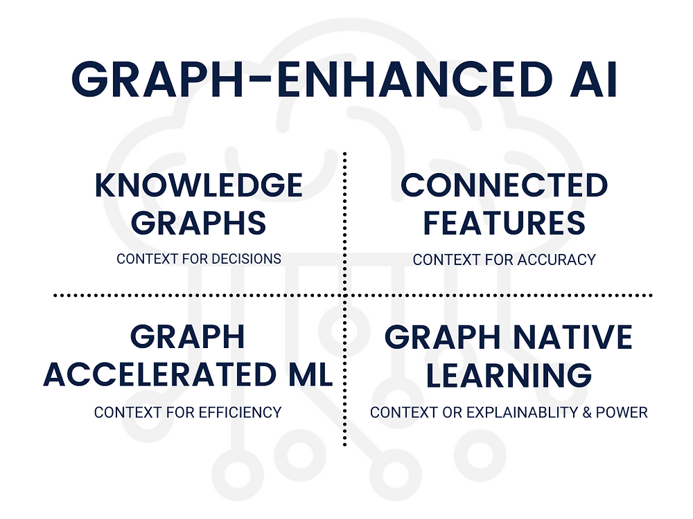Knowledge graphs, Graph Technology