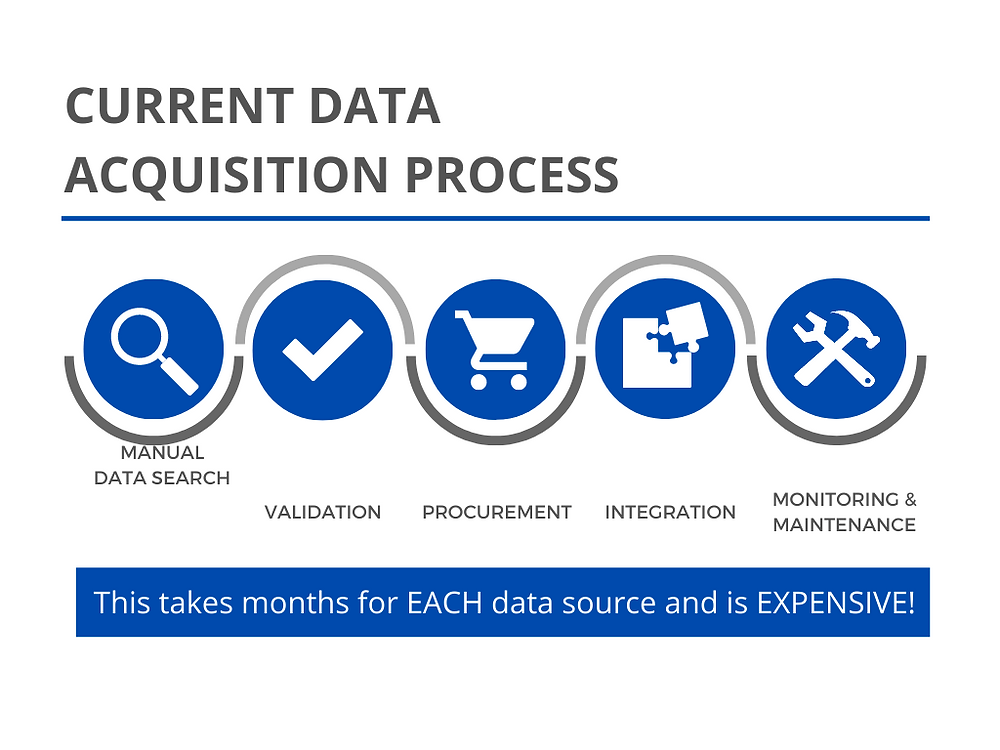 Current Data Acquisition Process