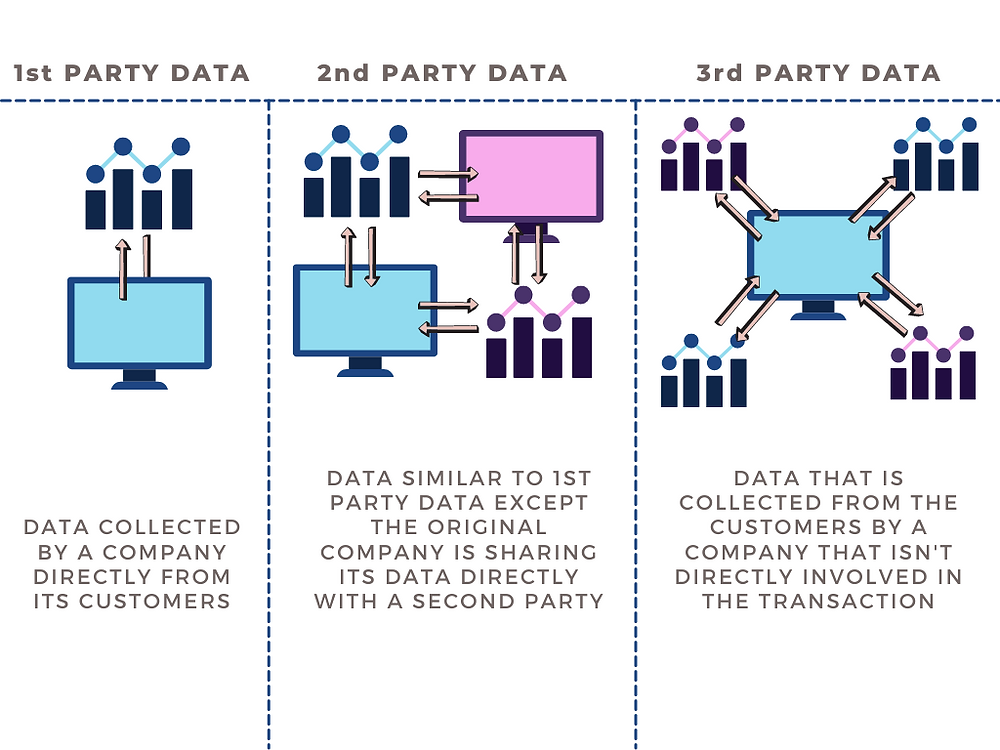 Third Party Data Definition