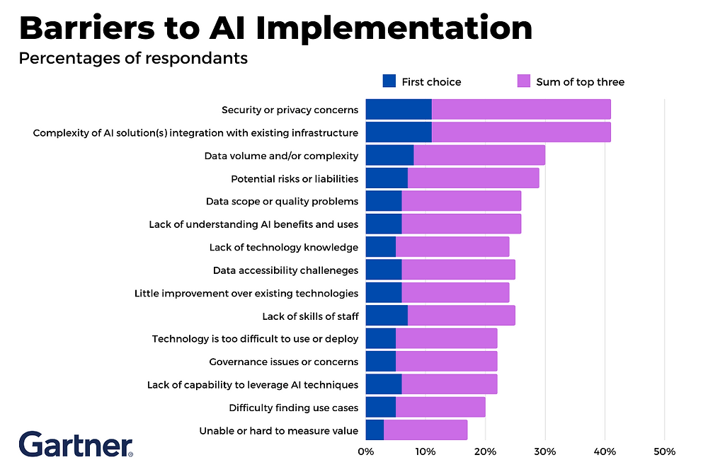 Barriers to AI Implementation
