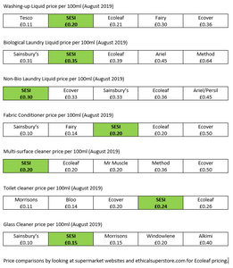 Price comparisons against supermarket and named brands from August 2019