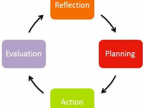 Project Research and development - reflection