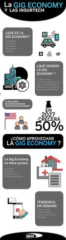 ¿SABES QUE ES LA GIG ECONOMY?
