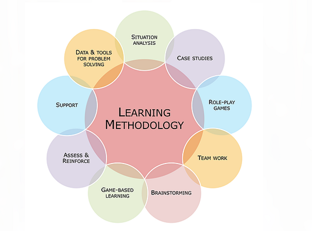 Learning Methodology.png