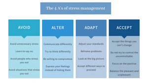 The four A's of stress management