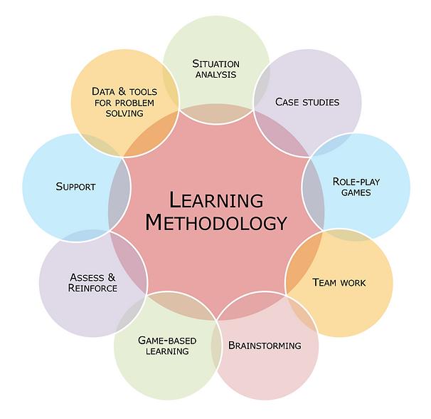 Learning Methodology