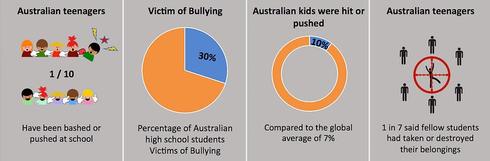 Bullying Schema