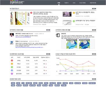 여론모니티링, 여론 확산, 뉴스 검색량