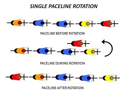 Diagram showing Single Paceline Rotation in group cycling.
