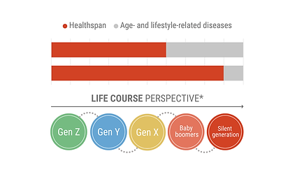 Healthspan Figure.png