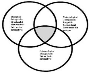 Triangulation 101