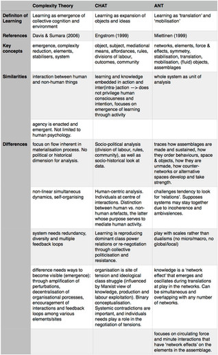 Comparison between Cultural Historical Activity Theory, Actor-Network Theory and Complexity Theory