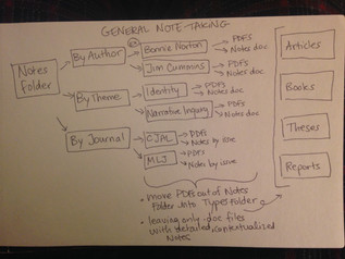 The Reading & Note-taking Process