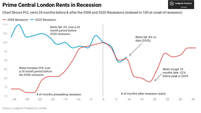 What's the Outlook for Prime Central London Rents?