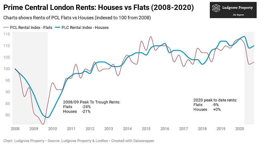 London Rents Long Term Chart