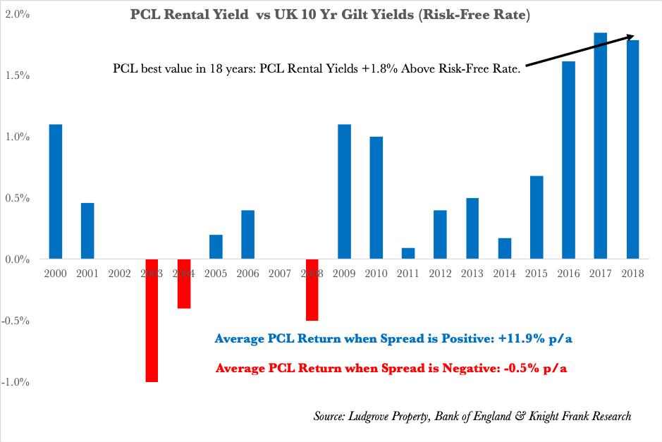 Prime London Rental Yields Comapared to Bond Yields