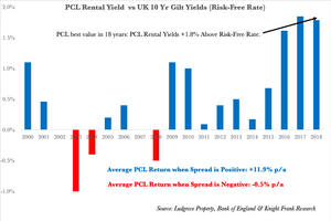 Prime London Rental Yields Comapared to Bond Yields