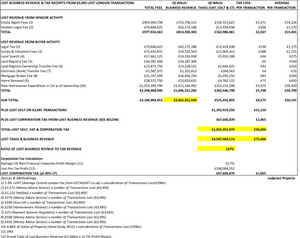 Lost business revenue, SDLT & Corporation TAX receipts from 2014 SDLT Reforms