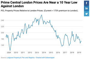 Is Prime London property good value?