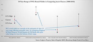 Prime London Rental Yields vs Other Asset Classes