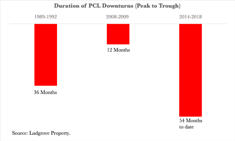 Peak to Trough Duration of Prime Central London Downturns