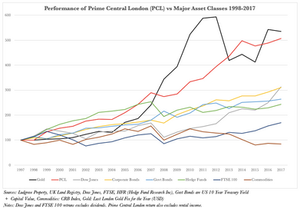 Long Term Performance of Prime Central London. London Property Finder