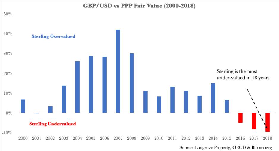 GBP USD PPP Fair Value 2000-2018