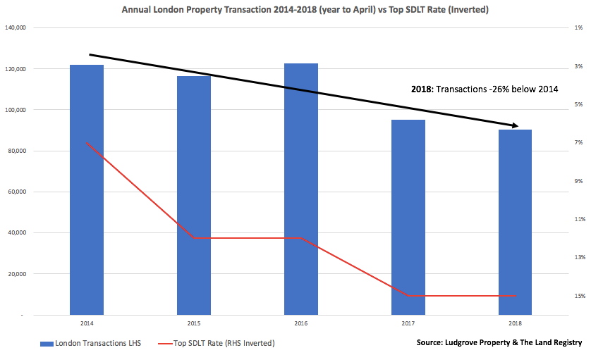 London Property Transactions and Stamp Duty Rates 2014-2018