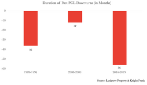 Duration of Prime Central London Downturns & Bear Markets