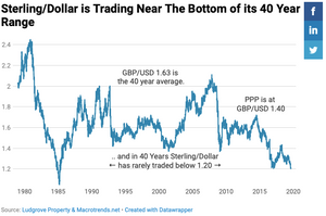 Is Sterling cheap against the US dollar?