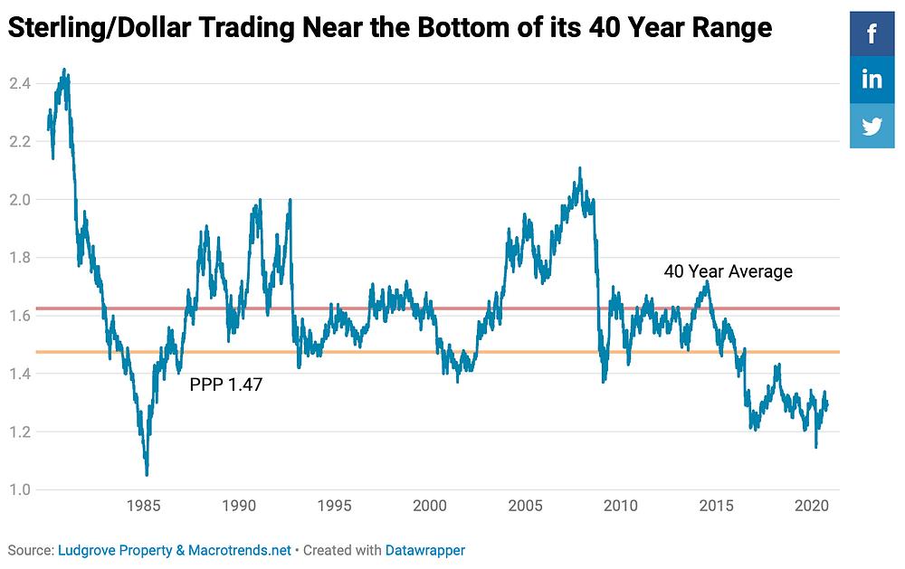Sterling Dollar Long Term Chart